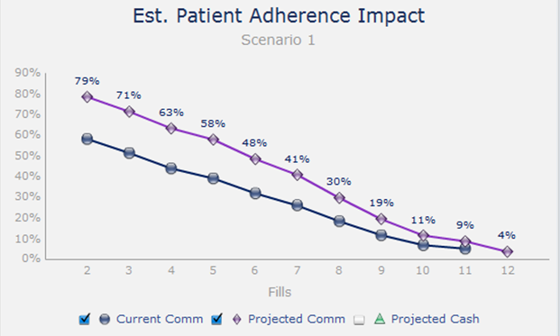 adherence curve